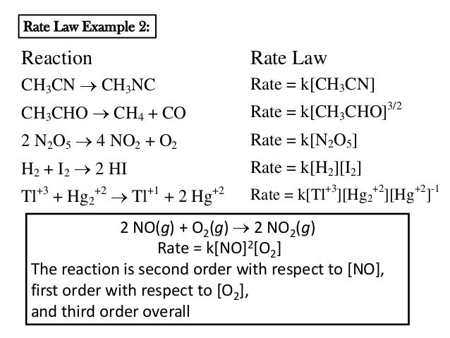 how to tell what order a reaction is