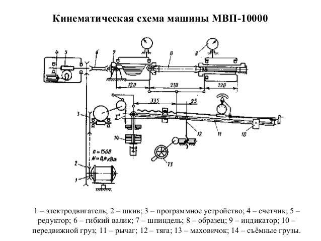 2. Кинематическая схема