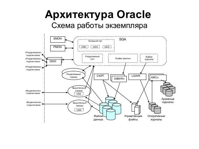 Архитектура Oracle Схема
