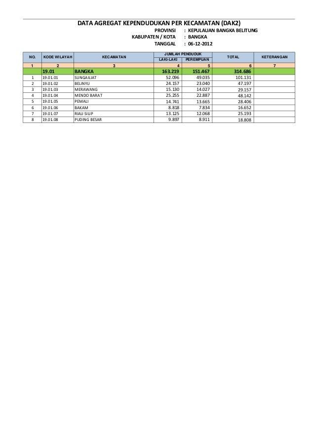 PROVINSI : KEPULAUAN BANGKA BELITUNG KABUPATEN / KOTA : BANGKA TANGGAL : 06-12-2012 LAKI-LAKI PEREMPUAN 1 2 3 4 5 7 19.01 ...