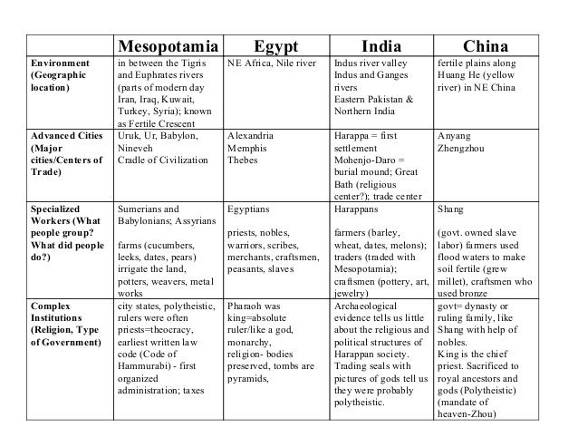 What are the differences between the Indus, Mesopotamian, and Egyptian civilizations?
