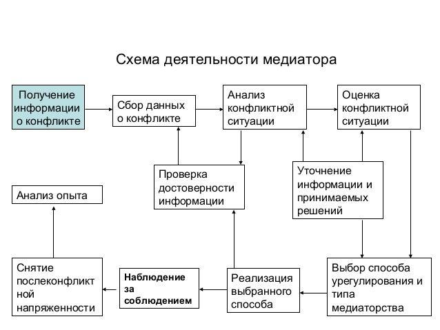Анализ конфликтной