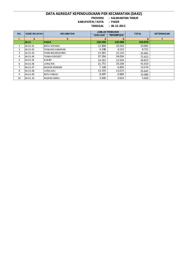 PROVINSI : KALIMANTAN TIMUR KABUPATEN / KOTA : PASER TANGGAL : 06-12-2012 LAKI-LAKI PEREMPUAN 1 2 3 4 5 7 64.01 PASER 136....