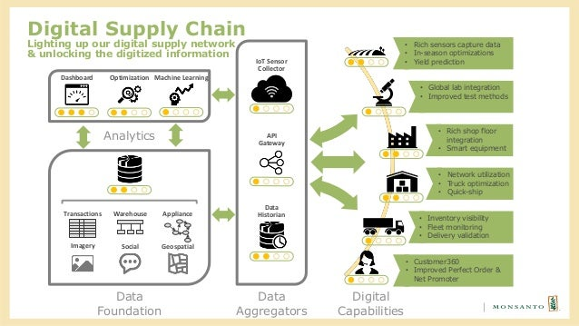 Api management in digital transformation - Creating A Digital Supply Chain Monsanto S Journey