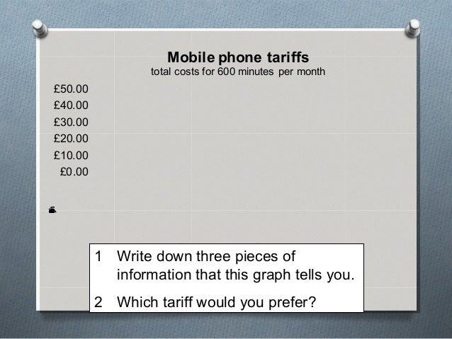 Mobile phone tariffs                 total costs for 600 minutes per month£50.00£40.00£30.00£20.00£10.00 £0.00mhnoTscyatl ...