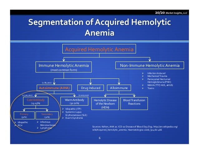 Icd 10 Anemia - Medical Image Gallery