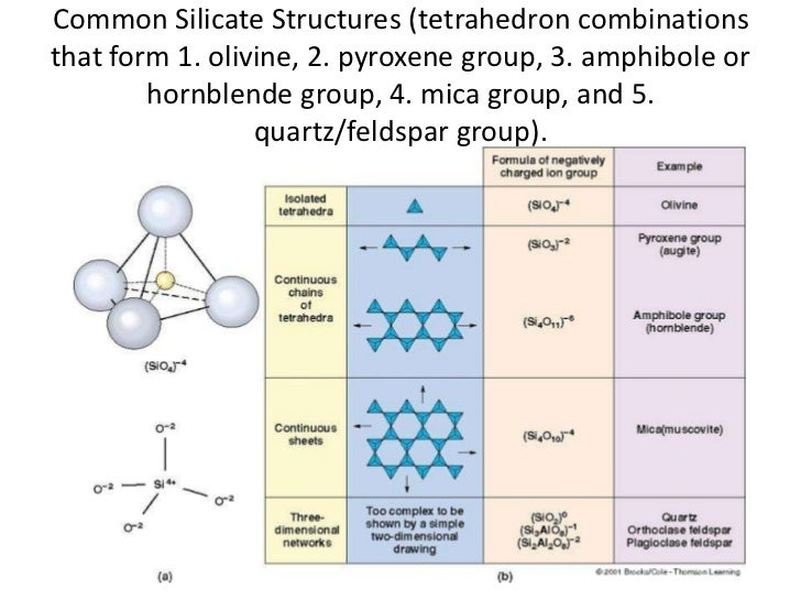 Silicate Structure
