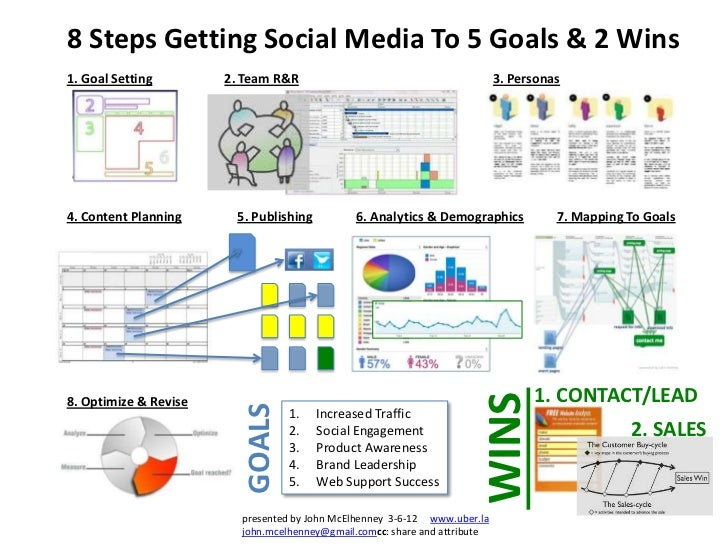 8 Steps Getting Social Media To 5 Goals & 2 Wins1. Goal Setting        2. Team R&R                                        ...