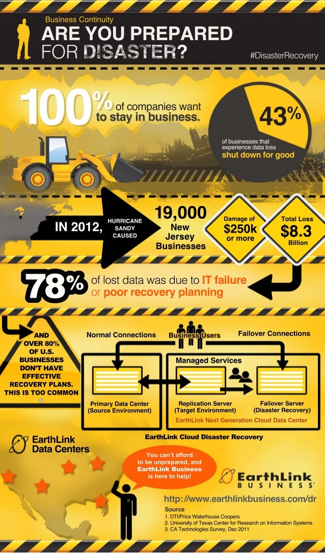 Are Your Prepared for Disaster? - Business Continuity [Infographic]