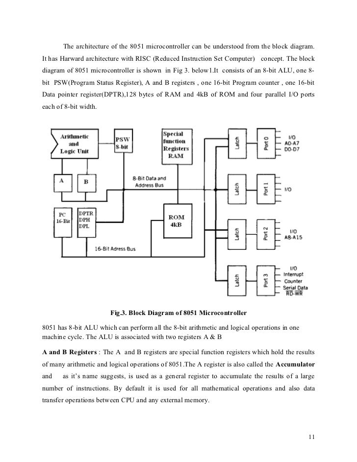 8051 microcontroller notes for Architecture 8051