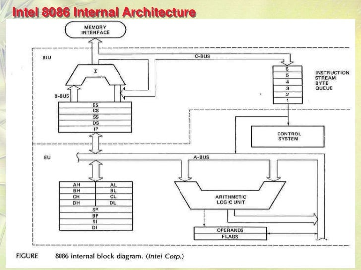 diagram of 8086 microprocessor pin diagram get free