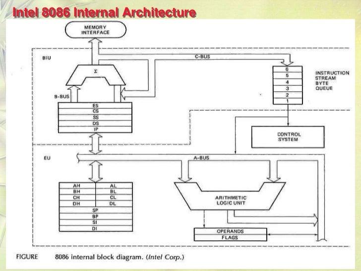 8086 microprocessor architecture for Internal architecture of 8086