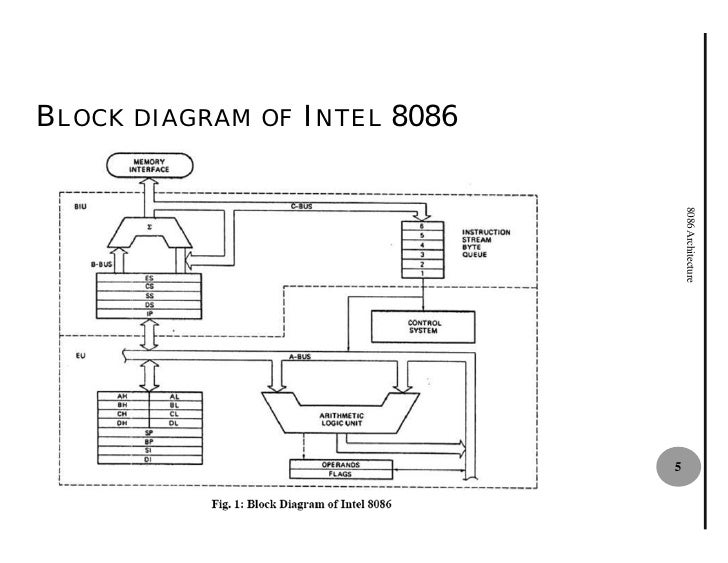 8086 architecture for 8086 microprocessor architecture