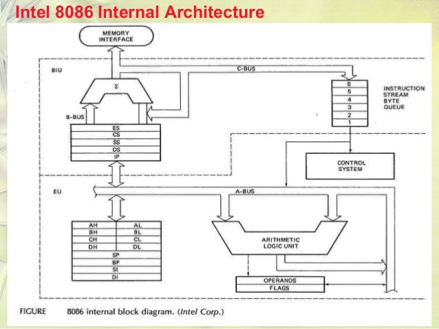 8086 micro processor for 8086 microprocessor architecture