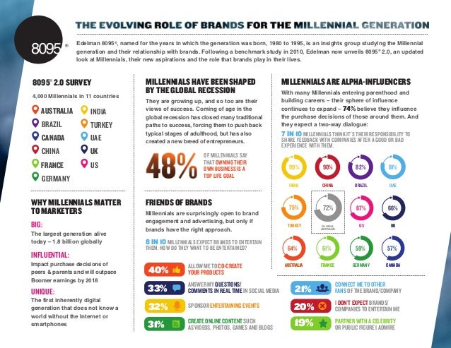 Edelman 8095®, named for the years in which the generation was born, 1980 to 1995, is an insights group studying the Mille...