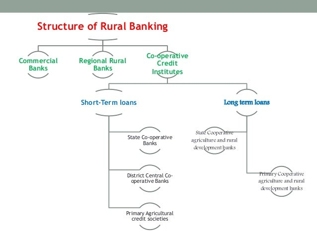 role of regional rural banks in development of rural area Banks: functioning for the development of rural areas the area of operation of a majority of the rrbs is limited to a notified area comprising a few districts in a state sbi has 30 regional rural banks in india known as rrbs.