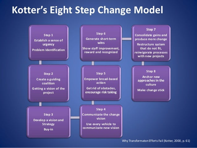 adkar model and kotter s 8 step change model Kotter's 8 step change model lewin's 3 stages of change (1950's) now, let's take a look at each change management model in more detail adkar developed by.