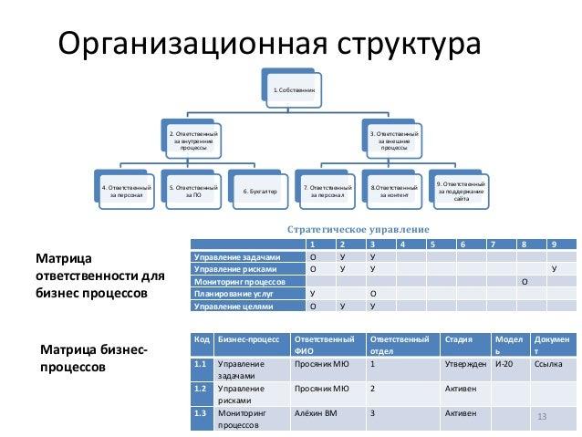 Организационная структура 1.