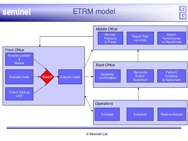 Energy trading and risk management etrm systems