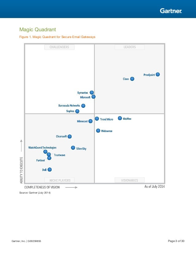 Gartner Magic Quadrant For Secure Email Gateways 2014