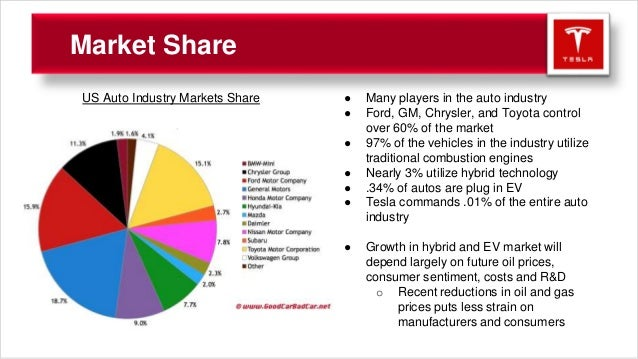smart car market share in the motor industry