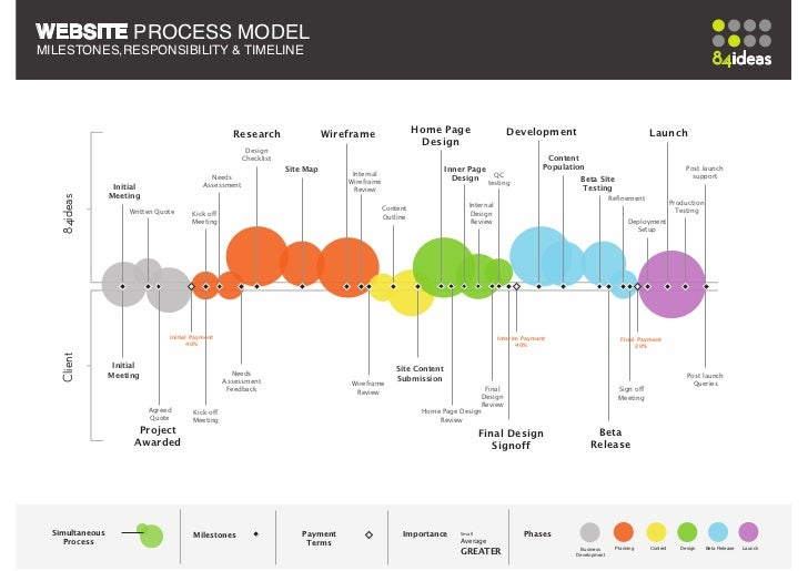 84ideas Website Dev Process Model - Client Responsibilities