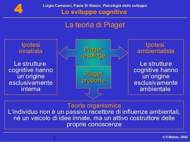 Luigia Camaioni, Paola Di Blasio, Psicologia dello sviluppo Lo sviluppo cognitivo 1 © Il Mulino, 2002 4 Ipotesi innatista ...