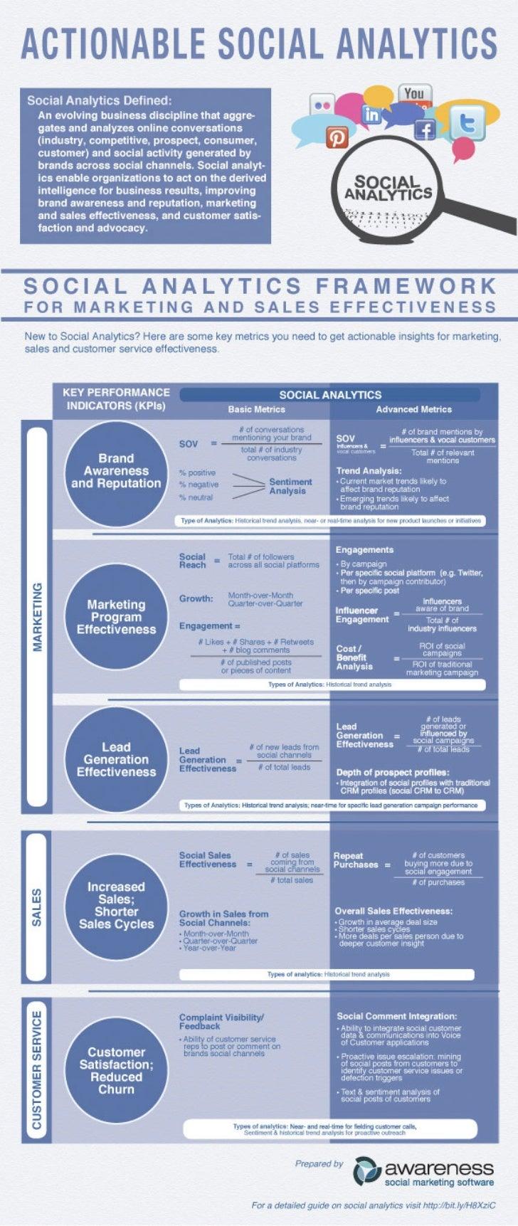 A Framework for Social Media Analytics