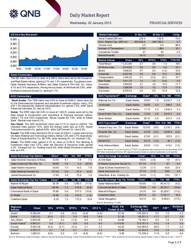 QE Intra-Day Movement                                                                                     Market Indicator...