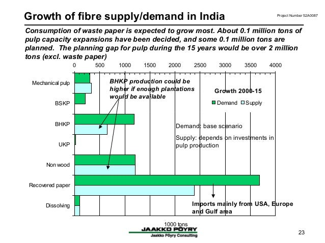 effect of globalisation on small scale industries in india Impact of globalisation on small producers:  small scale industries like that of batteries, capacitors, plastics, toys, tyres etc have suffered great losses in .