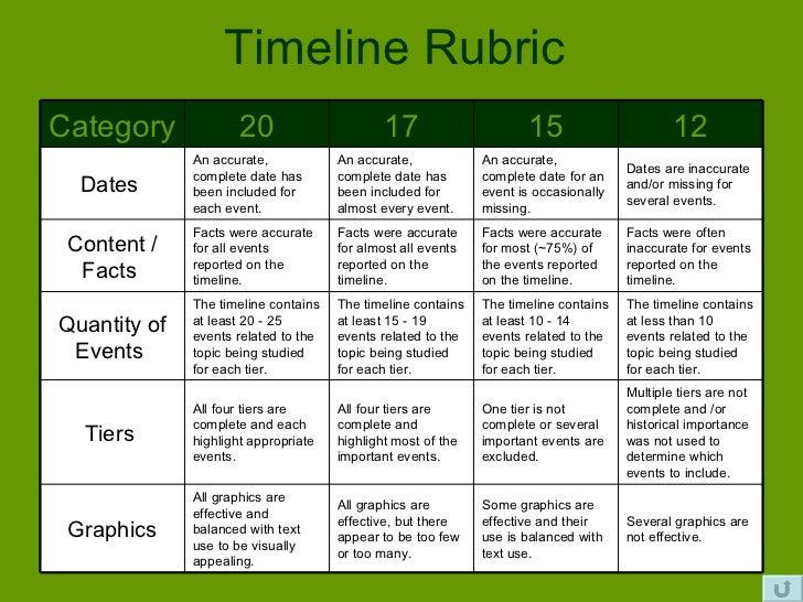 Free Worksheets timeline worksheets for 4th grade Timeline – Atomic Timeline Worksheet