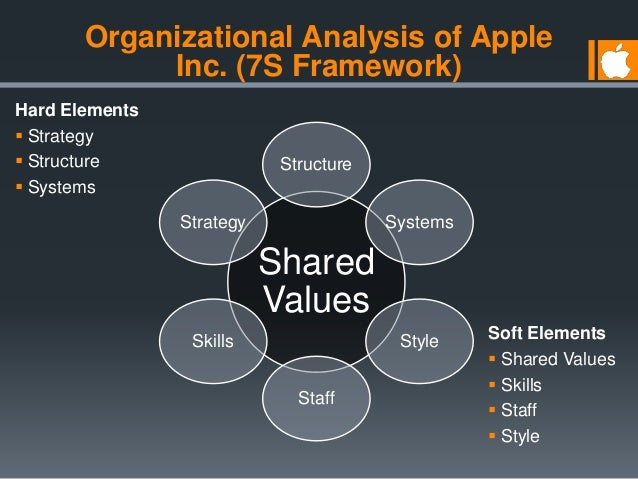 strategic analysis of itunes Strategic analysis of apple inc table of contents introduction 1 history 1 business strategy of apple's iphone 4 value adding activities 5 international strategy of apple 5 apple´s key competitors 6 key performance and financial highlights 7 key strategic challenge: increasing rivalry 8 recommendations 11 appendix 13 introduction apple.