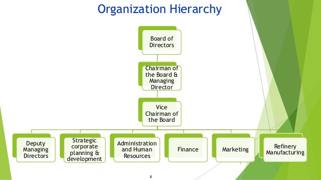 shell organizational structure