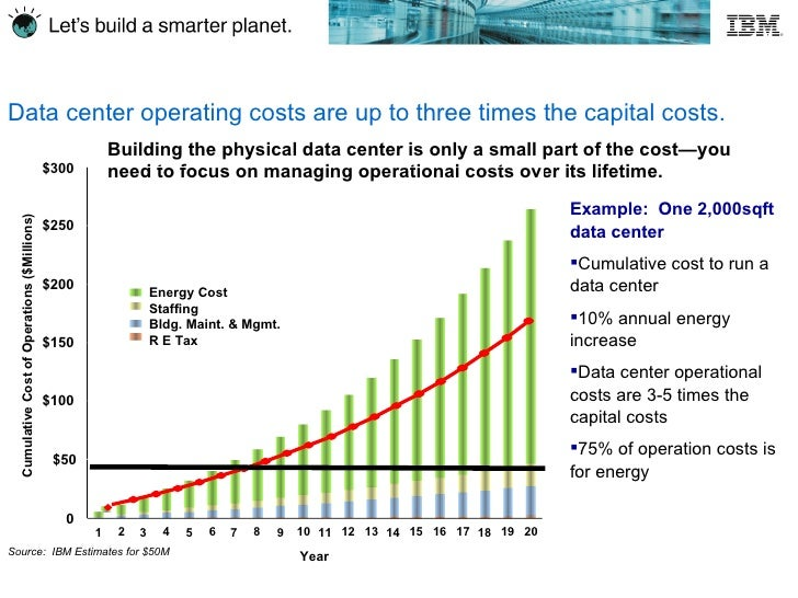 Data Center Build Cost Estimates