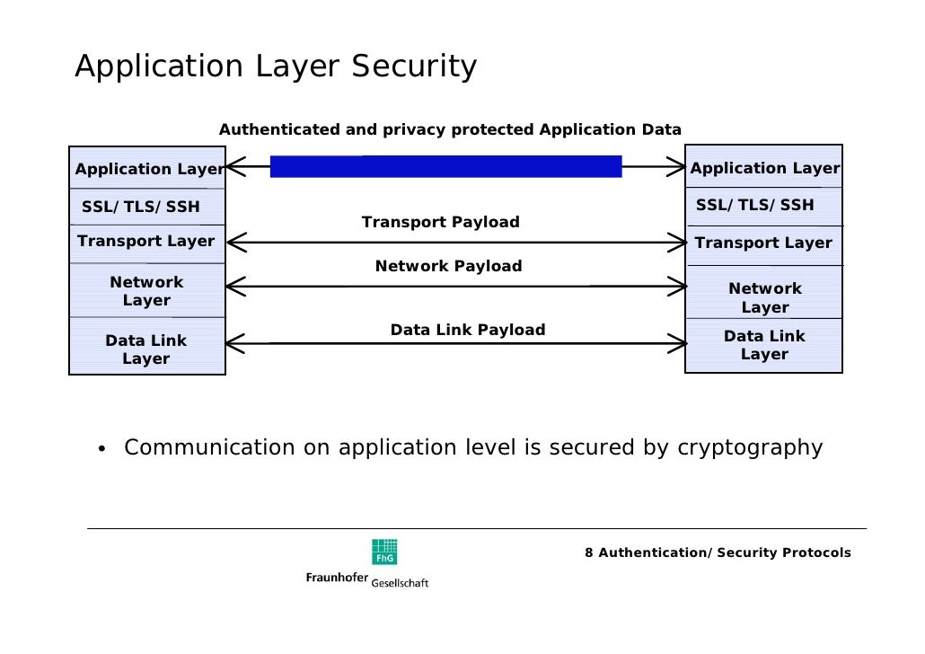 3 Application Layer Protocols