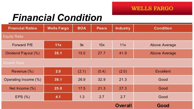 the fall of wells fargo from short term goals The short-term supply are there lessons beyond the wisdom offered during major volatility swings like stick to your long-term goals ©2017 wells fargo.