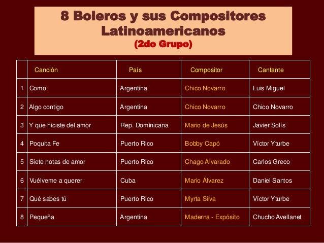 Canción País Compositor Cantante 1 Como Argentina Chico Novarro Luis Miguel 2 Algo contigo Argentina Chico Novarro Chico N...