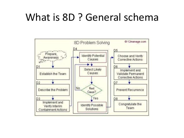 how-to-solve-problems-or-at-least-try-with-8d-24-638  D Process Flow Diagram on pfmea process flow, fmea process flow, 5s process flow, dmaic process flow,