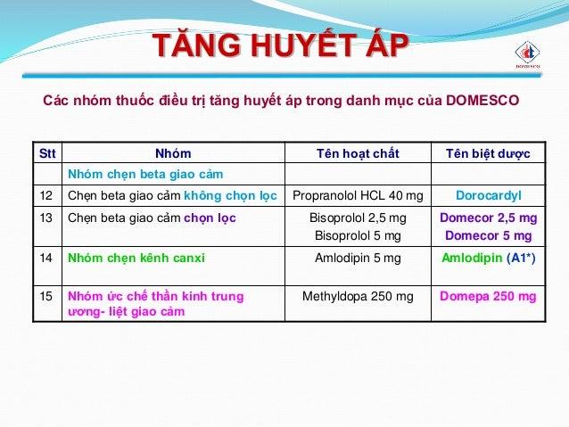 pictures Methyldopa