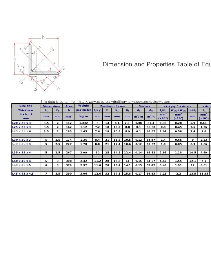 Dimension and Properties Table of Equal leg angle                 This data is gotten from http://www.structural-drafting-...