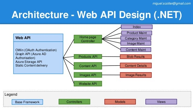 Angular Architecture Design