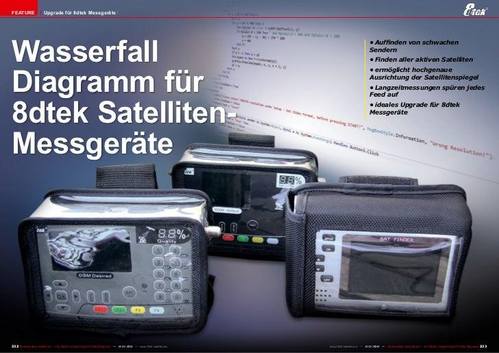 FEATURE                 Upgrade für 8dtek MessgeräteWasserfall                                                            ...