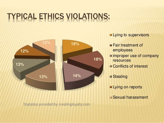 ethical violations The american counseling association center for policy, practice please review the policies and procedures for processing complaints of ethical violations.