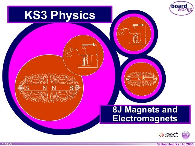 KS3 Physics  8J Magnets and Electromagnets 1 of 29 20  © Boardworks Ltd 2004 2005
