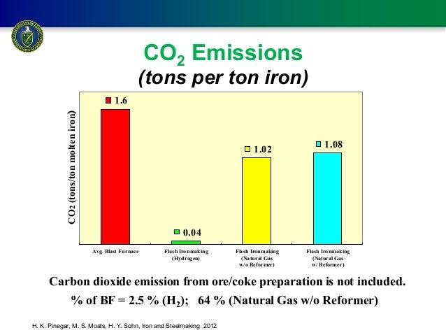 Natural Gas Co Emissions Per Gj
