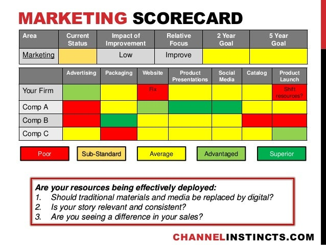 Marketing Scorecard Templates Pictures Inspirational