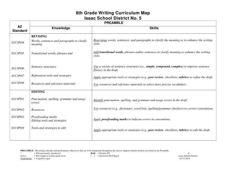 Erosion Essay Questions