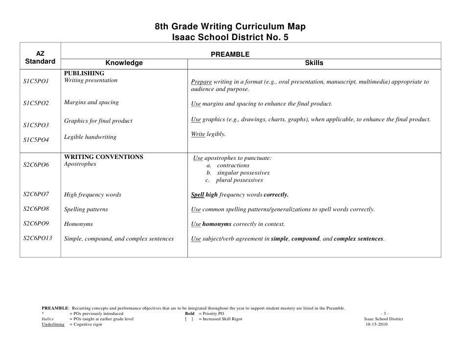 8th grade essay title help?