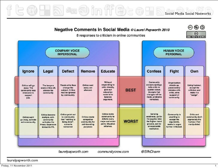 8 ways to deal with negative social media