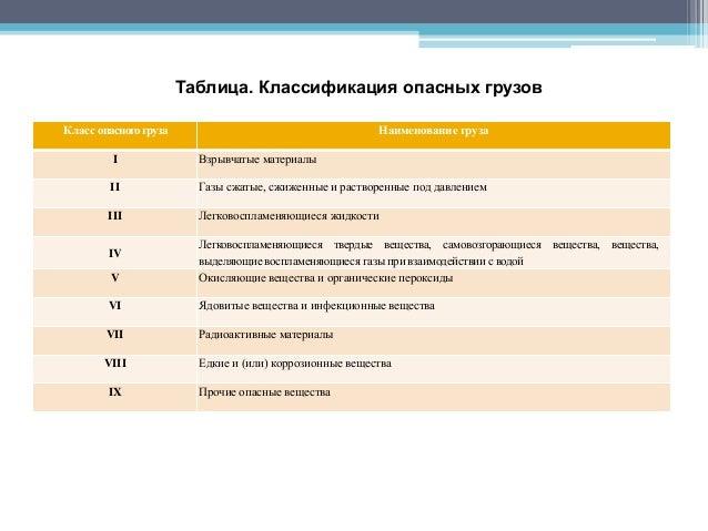 Таблица. Классификация опасных